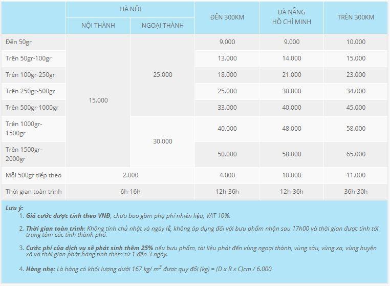 bảng chi phí chuyển phát nhanh tại Hà Nội